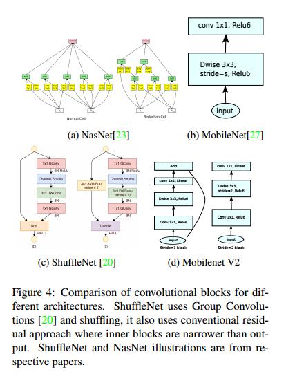 深度學習論文翻譯解析(十八):MobileNetV2: Inverted Residuals and Linear Bottlenecks