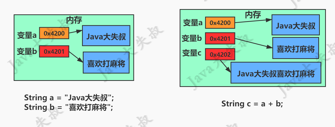 《Java從入門到失業》第四章:類和物件(4.2):String類