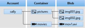 Azure 儲存簡介