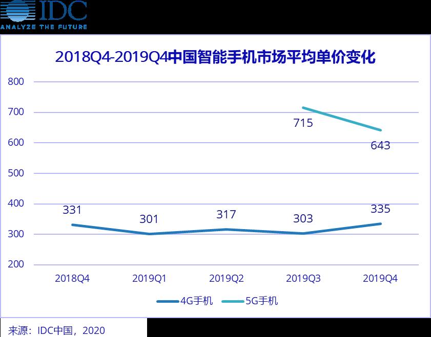 IDC:2019年中國智慧手機市場出貨量約為3.7億臺  同比下滑7.5%