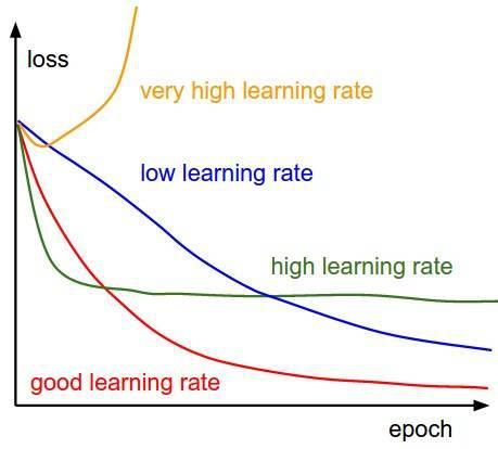 好的學習率