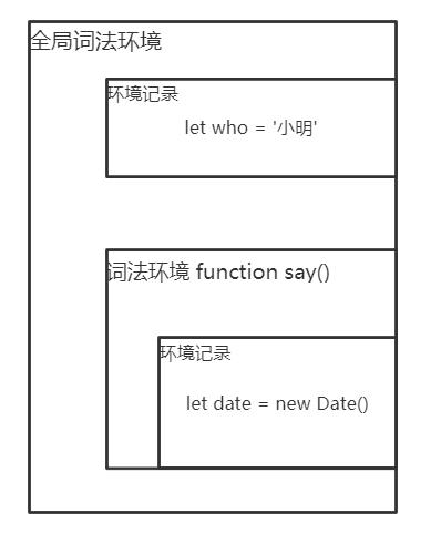 [JS]閉包和詞法環境