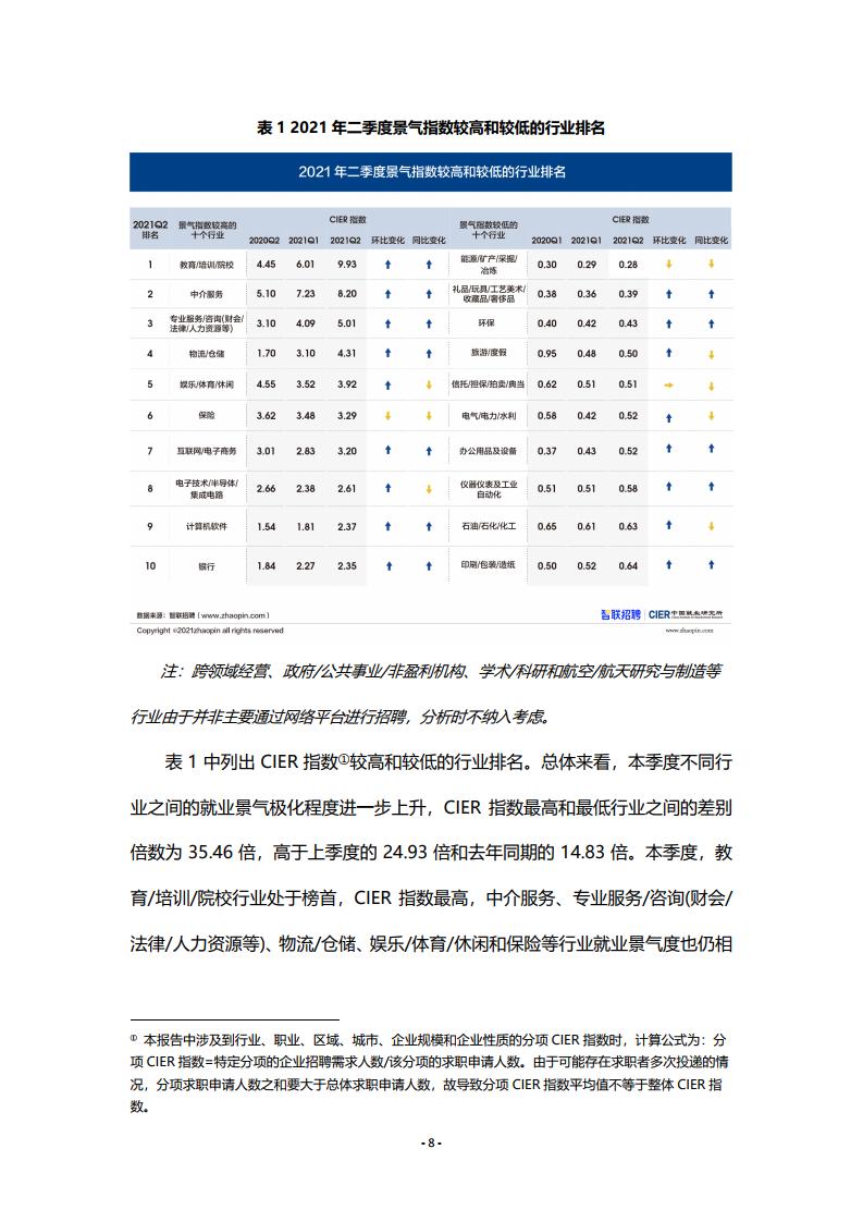中國人民大學:2021年第二季度中國就業市場景氣報告(附下載)