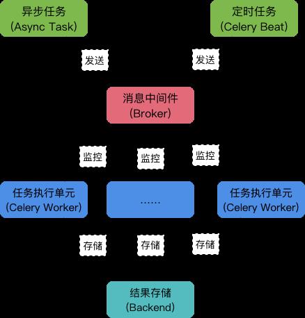 Django(41)詳解非同步任務框架Celery