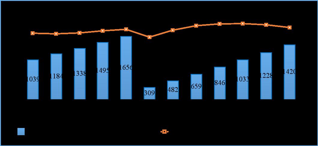 工信部:2021 年1-8月份通訊業經濟執行情況