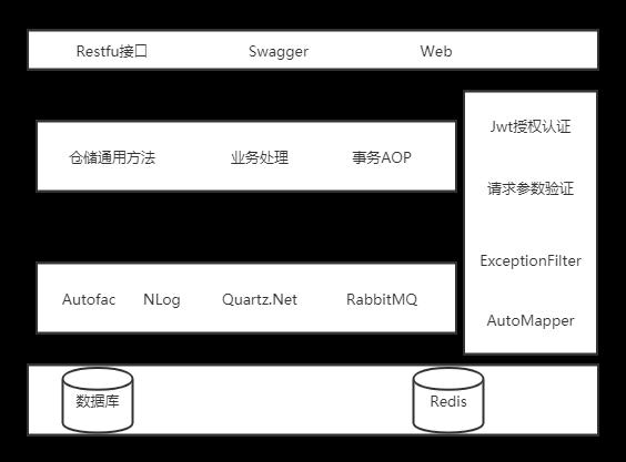 NetCore3.1及Vue開發通用RBAC前後端通用框架