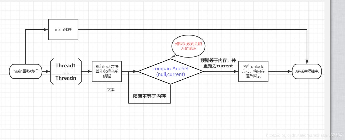 Java併發程式設計——深入理解自旋鎖