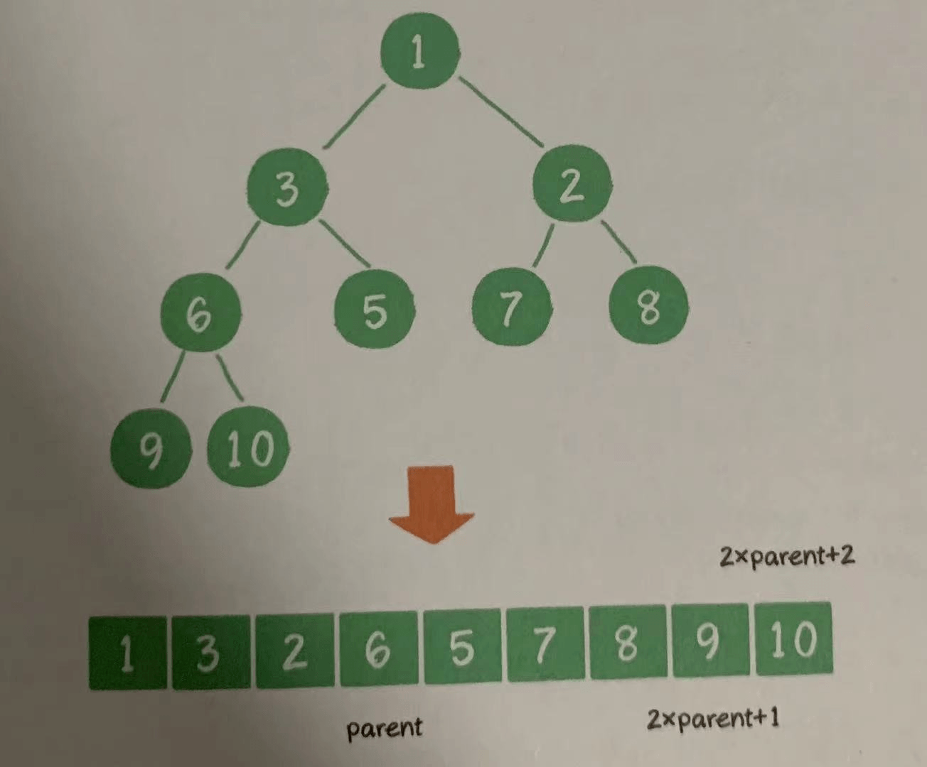 深入理解資料結構--二叉樹