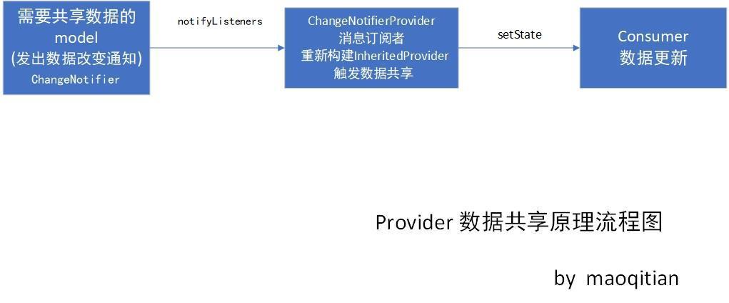 Provider 資料共享原理流程圖