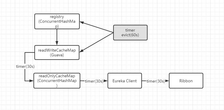 超詳細的Eureka原始碼解析