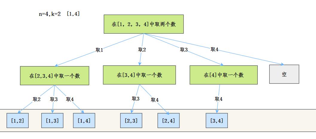 組合抽象樹結構