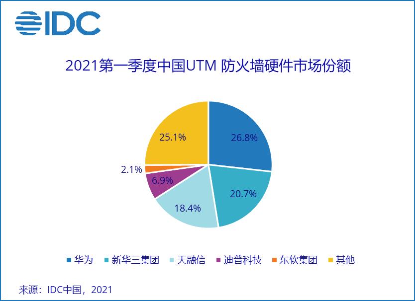 IDC:2021年第一季度中國IT安全硬體市場廠商整體收入約為4.7億美元  同比增長18.2%