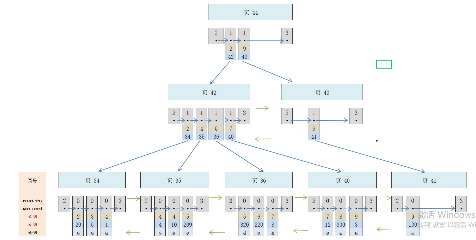 【Mysql】InnoDB 中的聚簇索引、二級索引、聯合索引