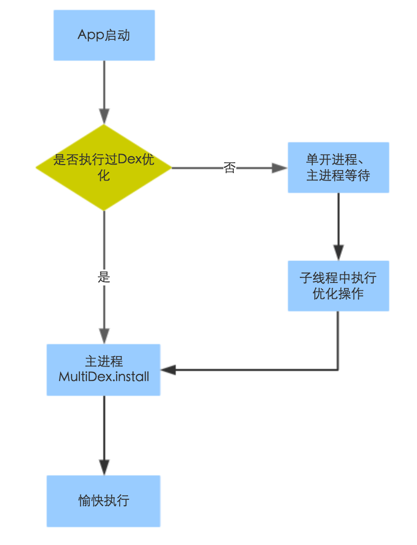 Multidex(二)之 Dex 預載入優化