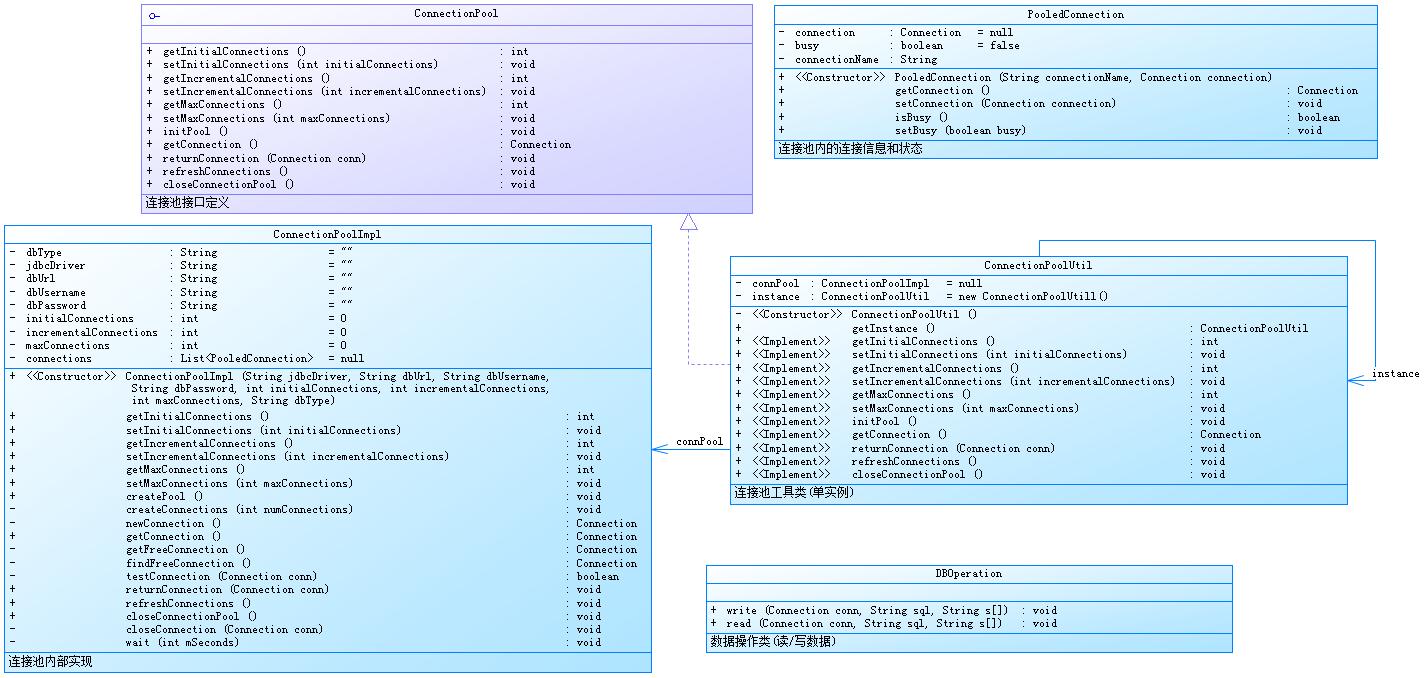 20200912-資料庫連線池設計和實現01