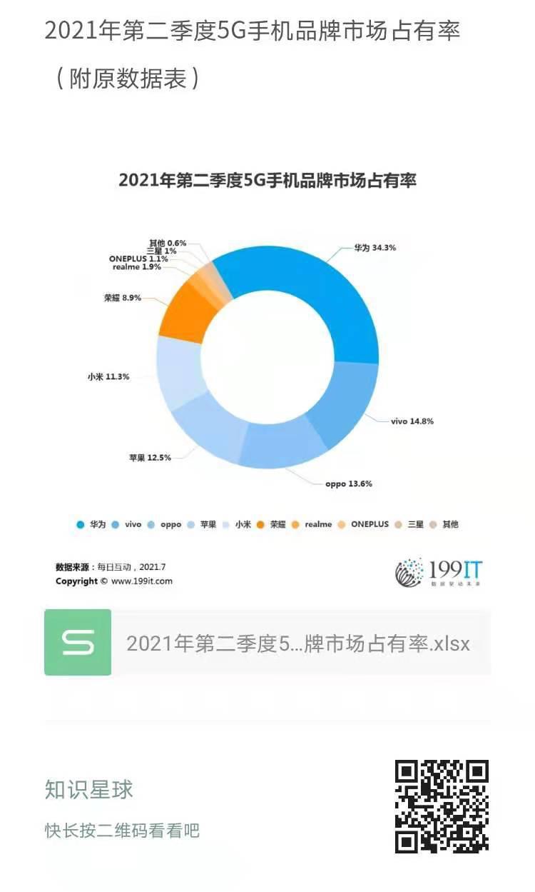 2021年第二季度5G手機品牌市場佔有率(附原資料表) 