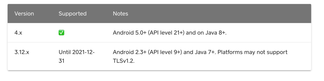 Supported Versions