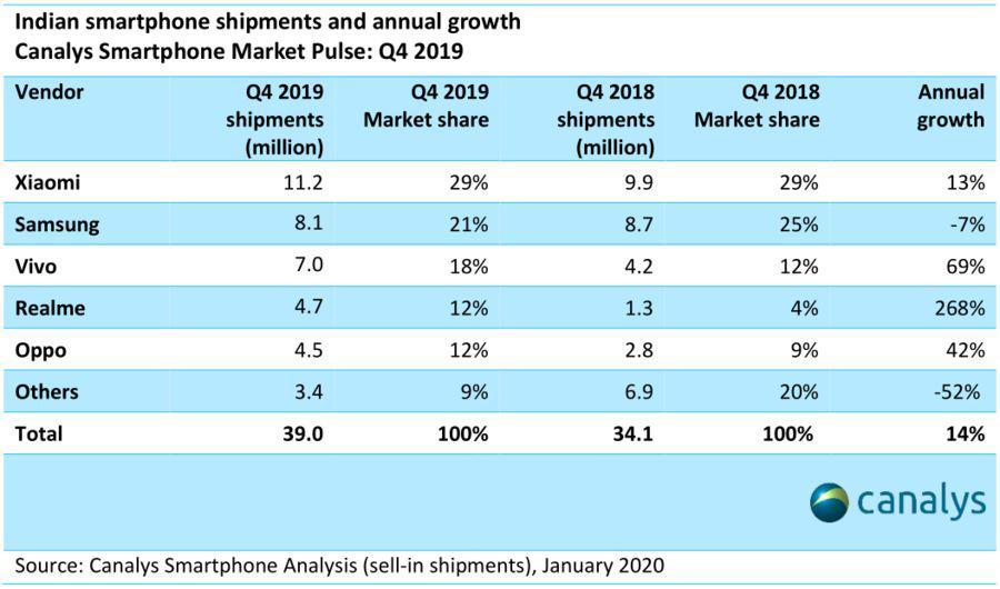 Canalys:2019年第四季度印度智慧手機市場總出貨量為3900萬臺