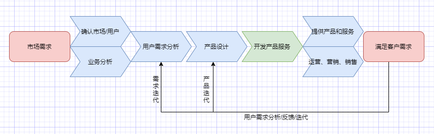 需求產品研發價值鏈條圖
