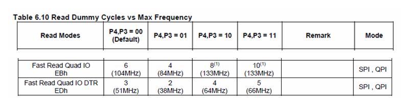 痞子衡嵌入式:在i.MXRT啟動頭FDCB裡使能序列NOR Flash的DTR模式