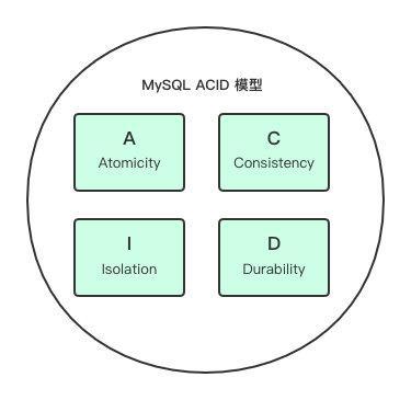 ACID 模型