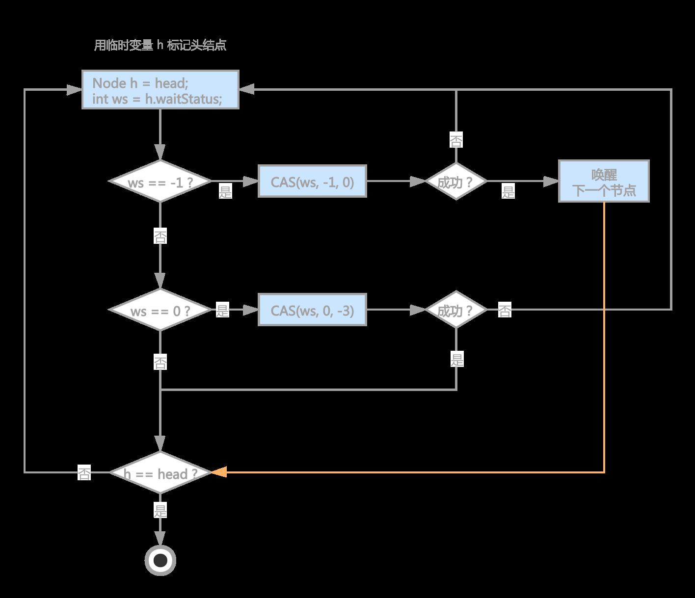 共享鎖釋放鎖流程