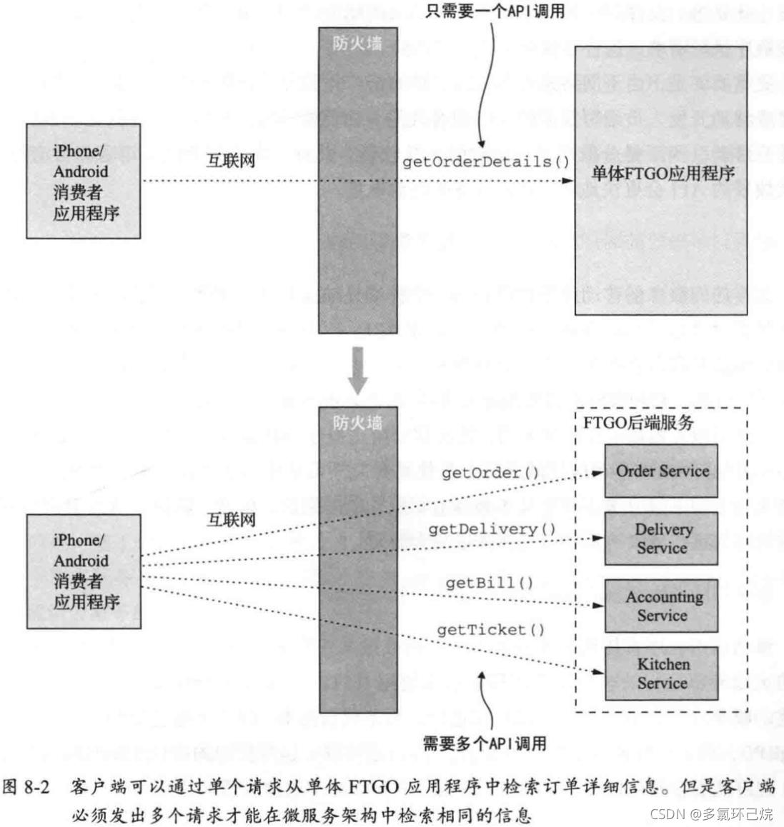 FTGO移動客戶端API的設計難題