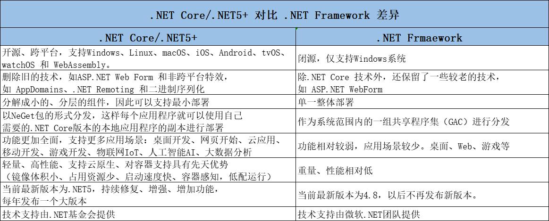 .NET平臺系列22:.NET Core/.NET5/.NET6 對比 .NET Framework