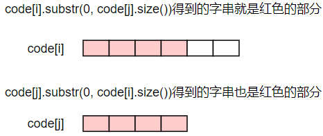 用優先佇列構造Huffman Tree及判斷是否為最優編碼的應用