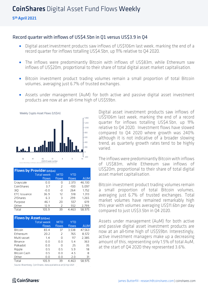 CoinShares:2021年第一季度全球加密貨幣流入資金達45億美元