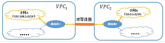頻寬利用率提升50%,騰訊雲聯網架構方案解析