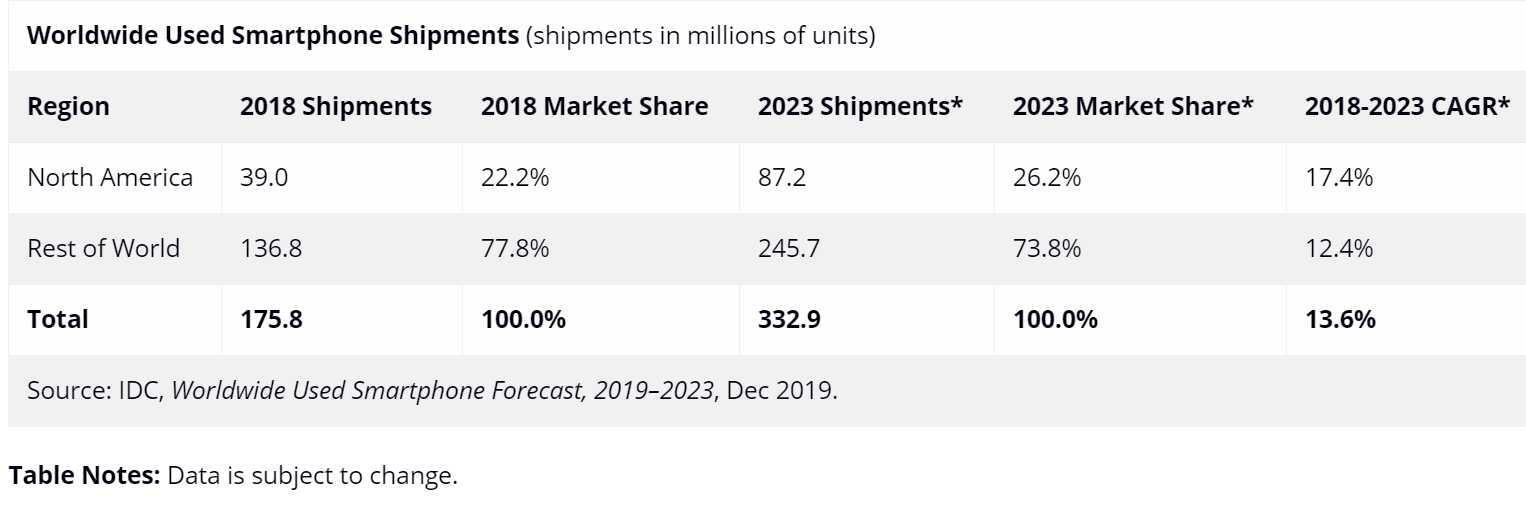 IDC:2023年全球二手智慧手機市場將達到670億美元