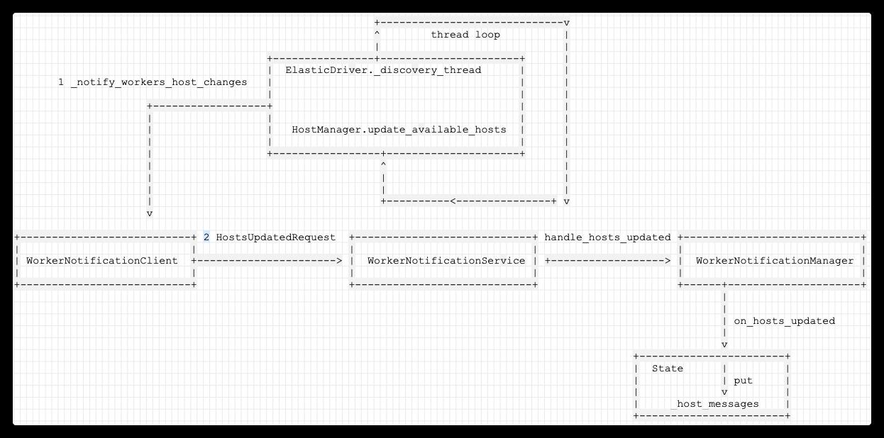 [原始碼解析] 深度學習分散式訓練框架 horovod (14) --- 彈性訓練發現節點 & State