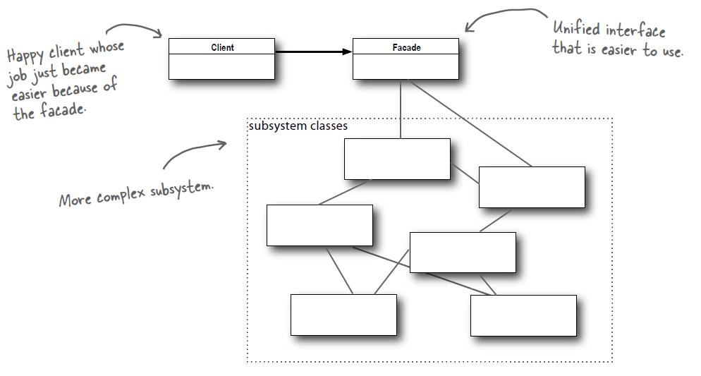 物件導向-設計模式-結構型