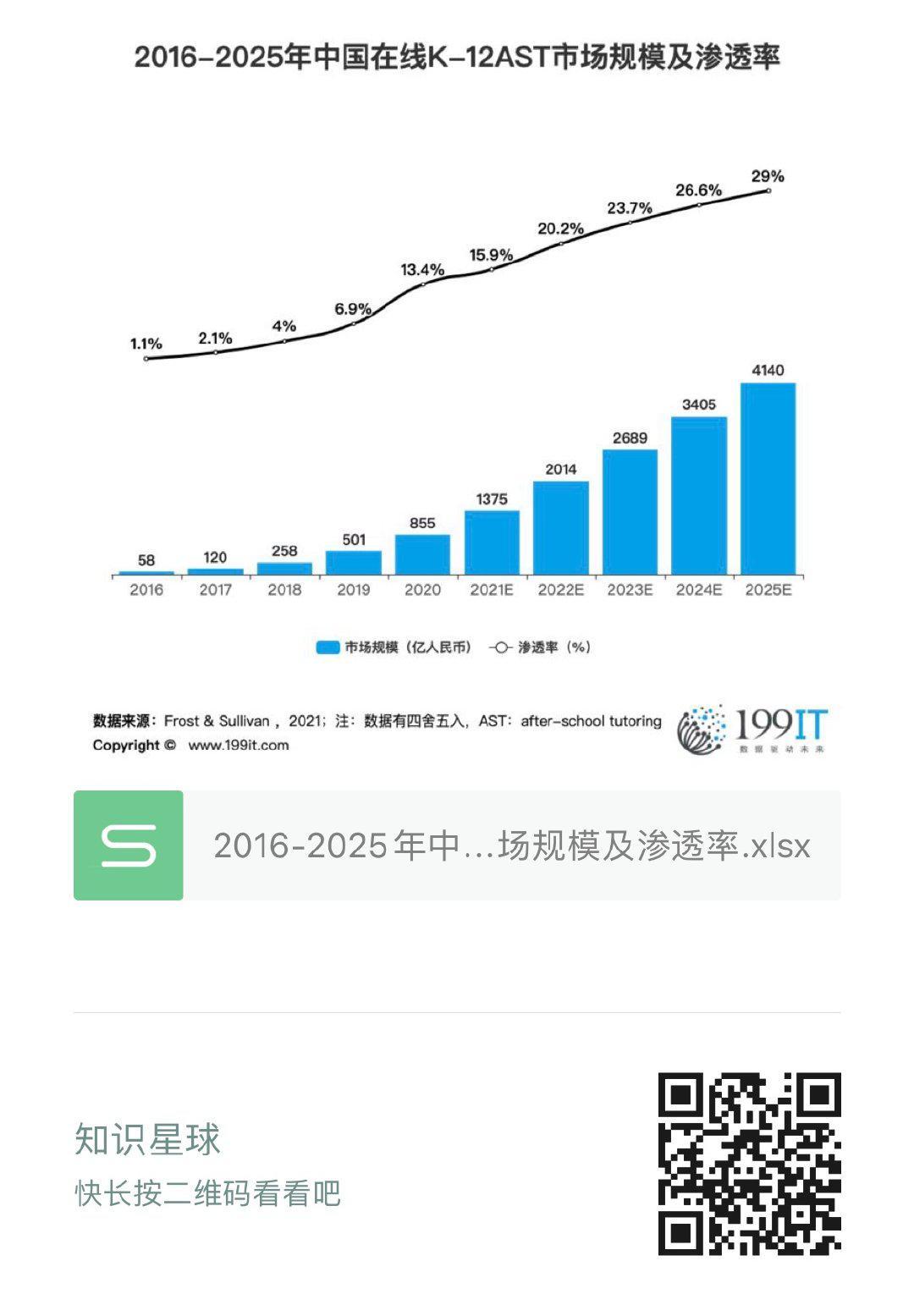 2016-2025年中國線上K-12AST市場規模及滲透率(附原資料表) 
