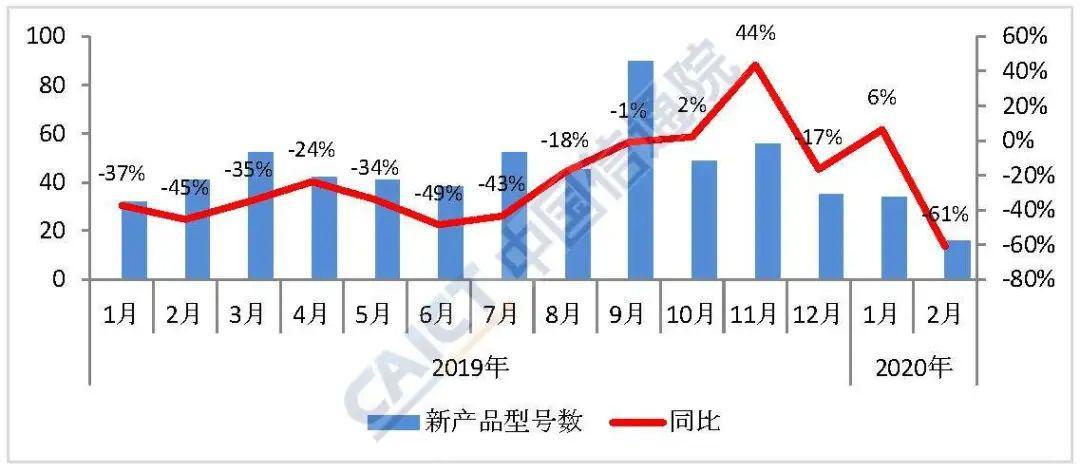 中國信通院:2020年2月國內手機市場執行分析報告