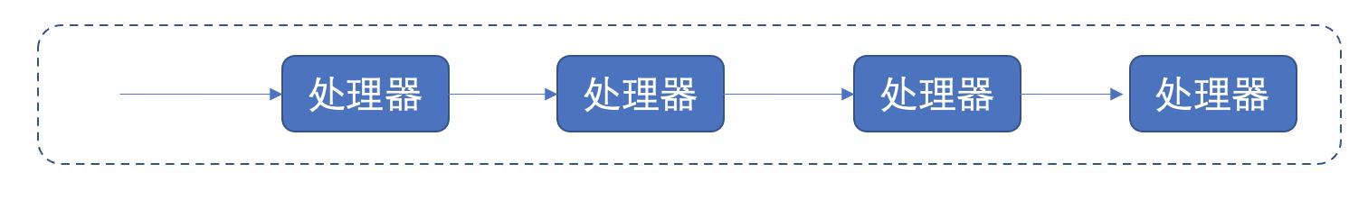 架構之:資料流架構
