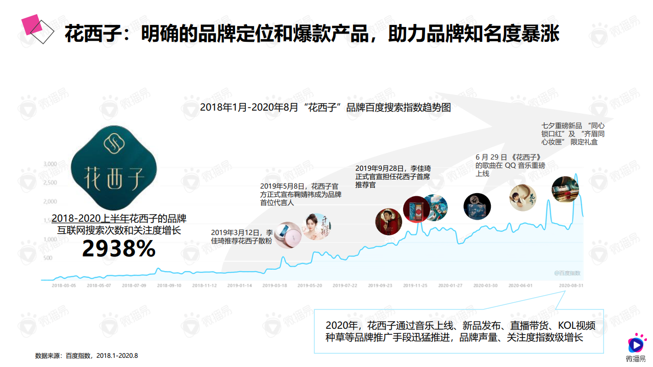 2020年國風爆品的進階之路:詳析花西子的社媒營銷策略(附下載)