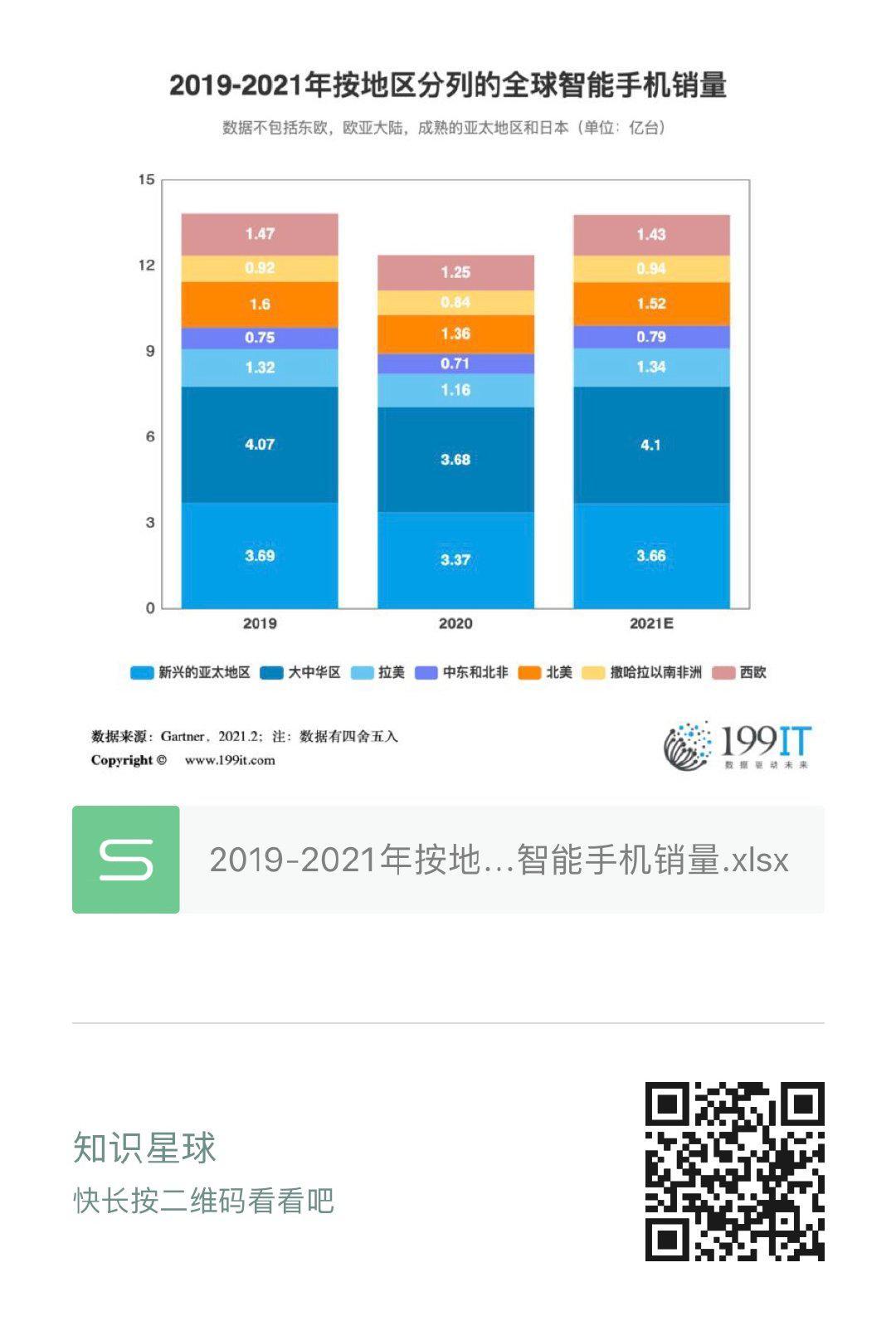 2019-2021年按地區分列的全球智慧手機銷量(附原資料表) 