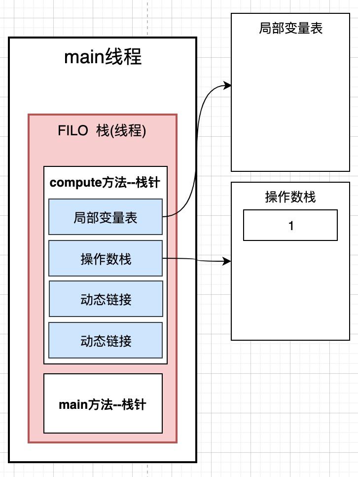 5.java記憶體模型詳細解析