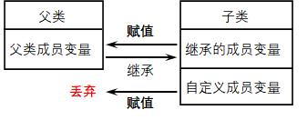 詳解C++中的多型和虛擬函式