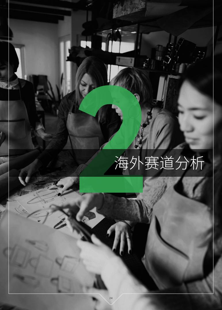 Google&德勤:2021年中國跨境電商發展報告
