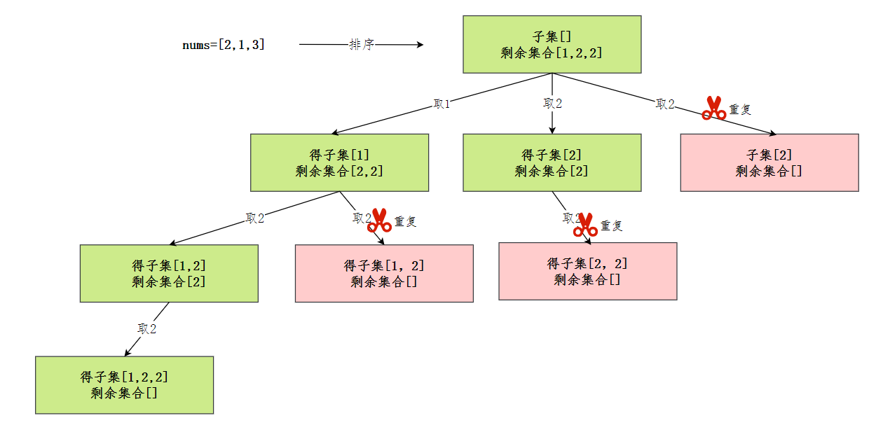 子集II抽象樹
