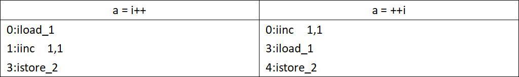深入理解Java虛擬機器之JVM記憶體佈局篇