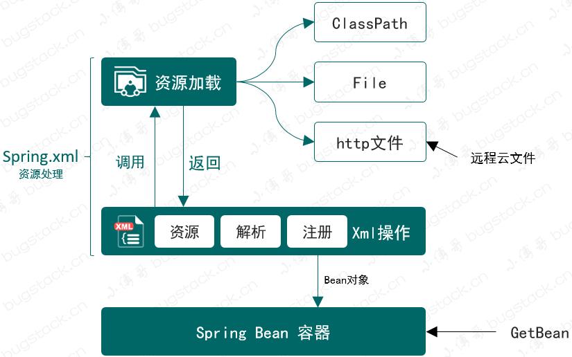 手擼Spring框架,設計與實現資源載入器,從Spring.xml解析和註冊Bean物件