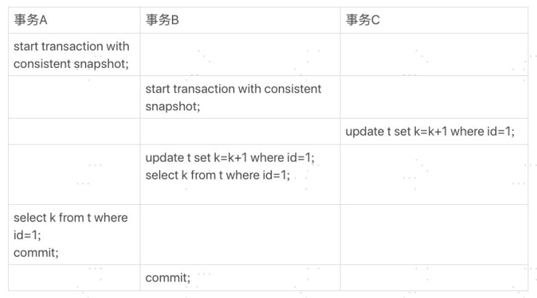 MySQL深入研究--學習總結(2)