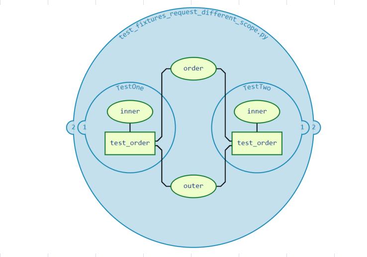 【pytest官方文件】解讀fixtures - 10. fixture有效性、跨檔案共享fixtures