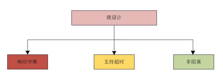 【高併發】面試官:Java中提供了synchronized,為什麼還要提供Lock呢?