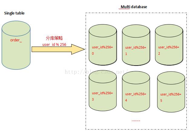MySql分表、分庫、分片和分割槽