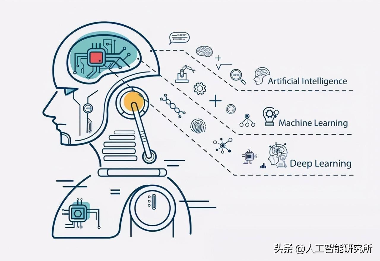 什麼是機器學習、人工智慧、深度學習,三者又是什麼關係?